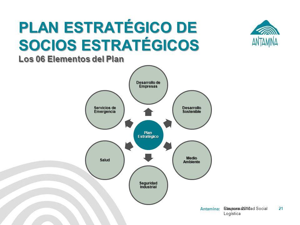 Antamina: Responsabilidad Social Logística 21 PLAN ESTRATÉGICO DE SOCIOS ESTRATÉGICOS Los 06 Elementos del Plan Clausura 2010 Plan Estratégico Desarro