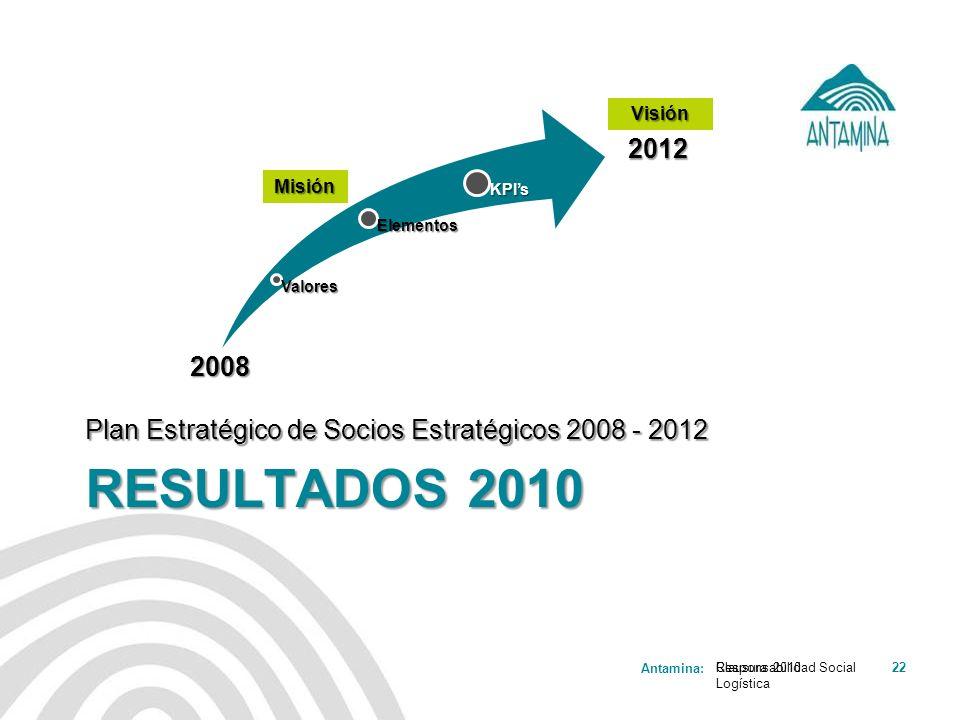 Antamina: Responsabilidad Social Logística 22 RESULTADOS 2010 Plan Estratégico de Socios Estratégicos 2008 - 2012 Clausura 2010 2008 2012Valores Eleme