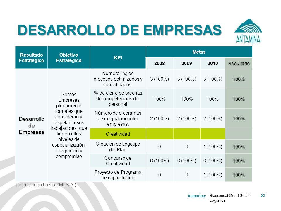 Antamina: Responsabilidad Social Logística 23 DESARROLLO DE EMPRESAS Resultado Estratégico Objetivo Estratégico KPI Metas 200820092010Resultado Desarr