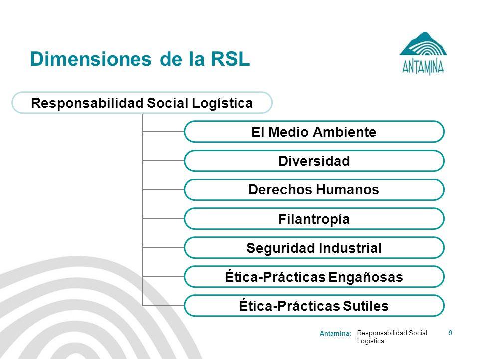 Antamina: Responsabilidad Social Logística 9 Dimensiones de la RSL Responsabilidad Social Logística El Medio Ambiente Diversidad Derechos Humanos Fila
