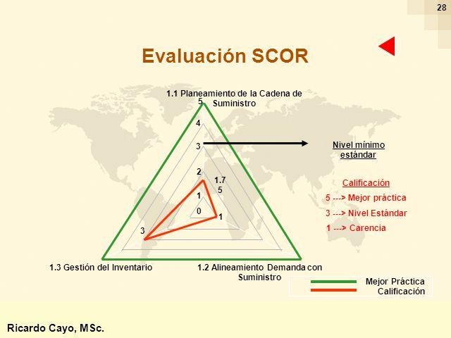 Ing. Ricardo Cayo - rcayo@expo.intercade.org - Consultor Intercade 28 Evaluación SCOR Nivel mínimo estándar Calificación 5 ---> Mejor práctica 3 --->