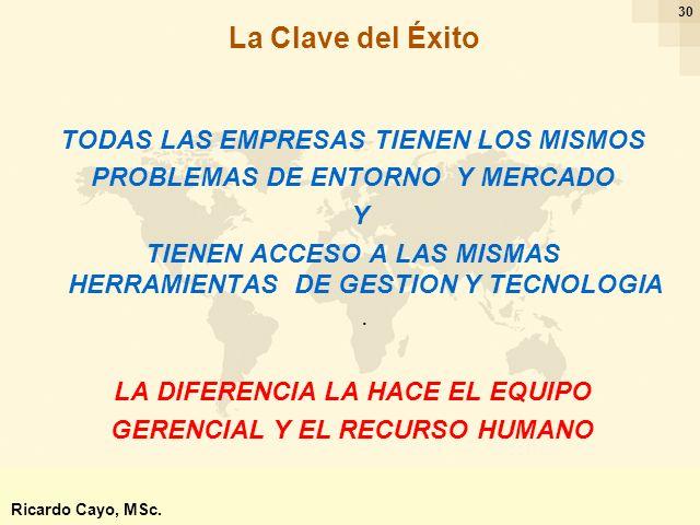 Ing. Ricardo Cayo - rcayo@expo.intercade.org - Consultor Intercade 30 TODAS LAS EMPRESAS TIENEN LOS MISMOS PROBLEMAS DE ENTORNO Y MERCADO Y TIENEN ACC
