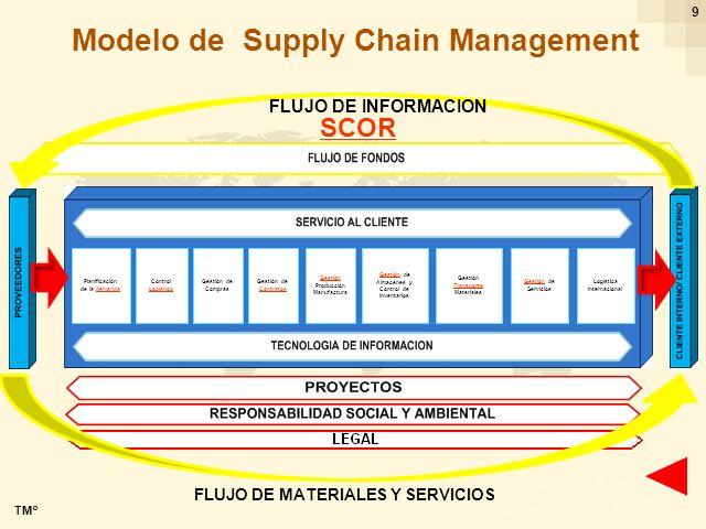 Ing. Ricardo Cayo - rcayo@expo.intercade.org - Consultor Intercade 9 Modelo de Supply Chain Management FLUJO DE MATERIALES Y SERVICIOS Planificación d
