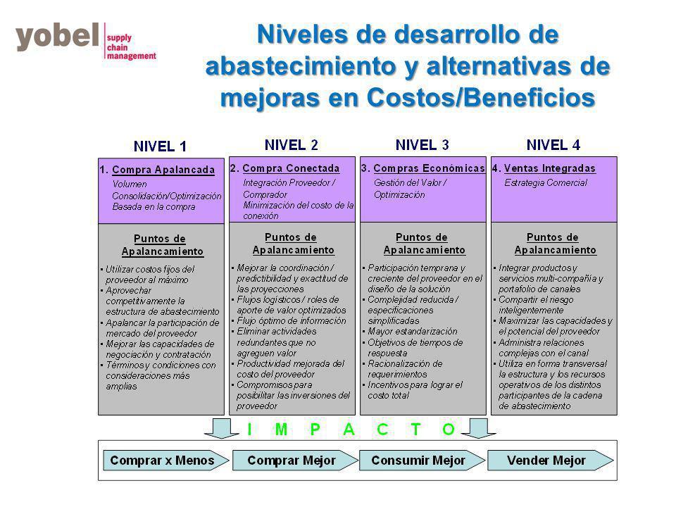 Nuevos parámetros para comprar Gestión Administrativa Calidad Rendimiento Oportunidad Condiciones de pago Confidencialidad Desarrollos Servicio Precio