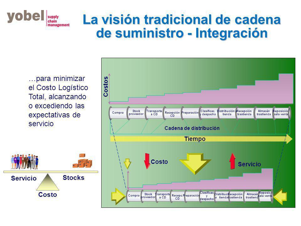 YOBEL CONSULTING Relación colaborativa factor de éxito para los negocios Fecha setiembre 2011
