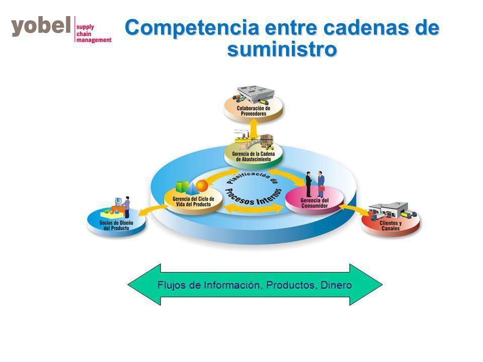 Competencia entre cadenas de suministro Flujos de Información, Productos, Dinero