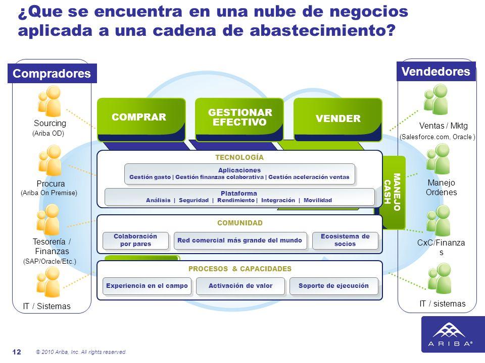 © 2010 Ariba, Inc. All rights reserved. 12 Compradores Sourcing Procura Tesorería / Finanzas IT / Sistemas ¿Que se encuentra en una nube de negocios a