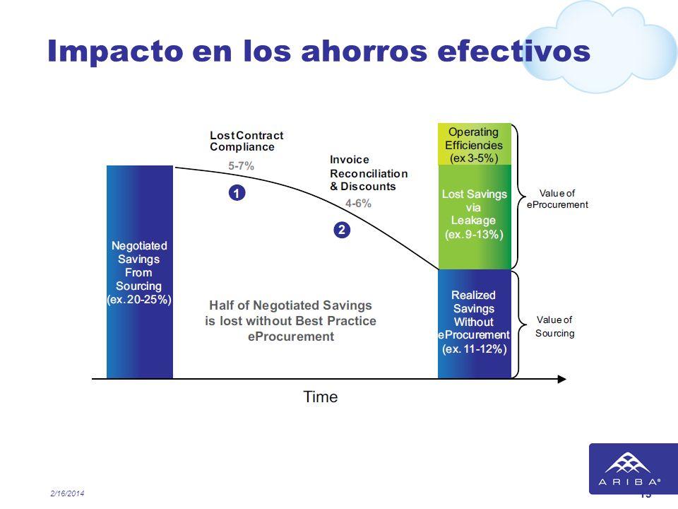 Impacto en los ahorros efectivos 2/16/2014 15
