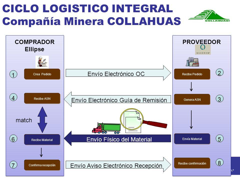 CICLO LOGISTICO INTEGRAL Compañía Minera COLLAHUASI PROVEEDOR Crea Pedido COMPRADOR Ellipse Envío Electrónico Guía de Remisión Envío Electrónico OC 1