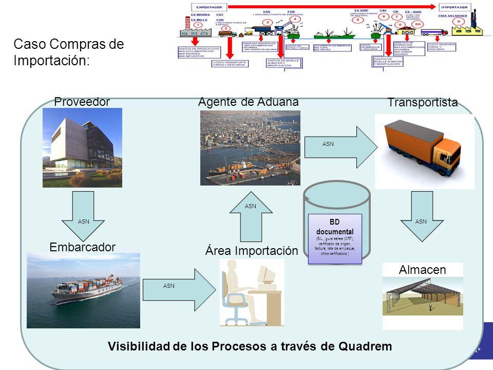 Caso Compras de Importación: Proveedor Transportista Almacen Embarcador Área Importación Agente de Aduana ASN Visibilidad de los Procesos a través de