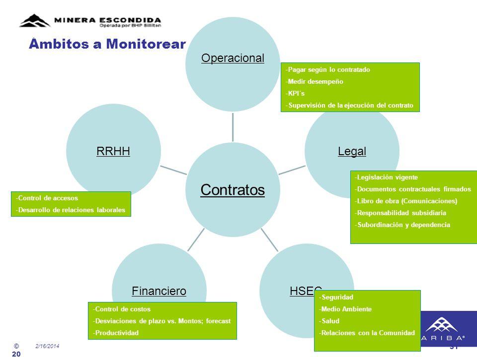 2/16/2014 © 20 01- 20 08 Qu ad re m Int er na tio nal, Lt d. 31 Contratos Operacional LegalHSECFinancieroRRHH -Legislación vigente -Documentos contrac
