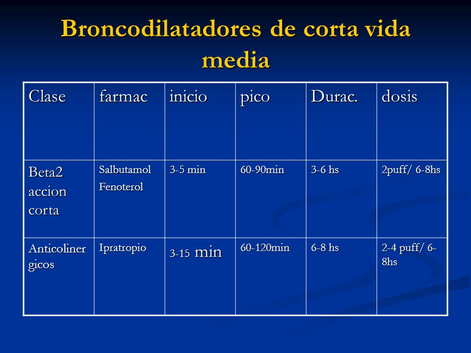 Broncodilatadores de corta vida media ClasefarmaciniciopicoDurac.dosis Beta2 accion corta SalbutamolFenoterol 3-5 min 60-90min 3-6 hs 2puff/ 6-8hs Ant