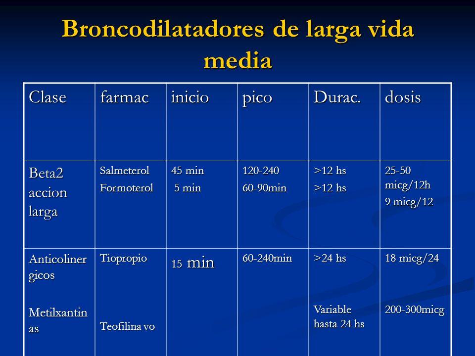 Broncodilatadores de larga vida media ClasefarmaciniciopicoDurac.dosis Beta2 accion larga SalmeterolFormoterol 45 min 5 min 5 min 120-24060-90min >12