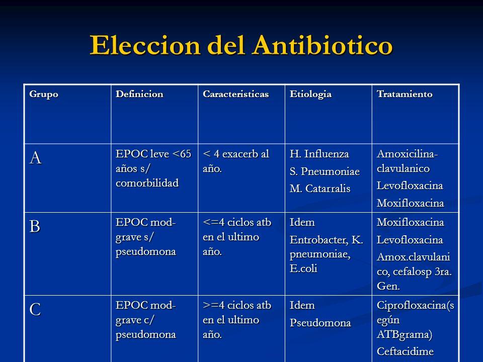 Eleccion del Antibiotico GrupoDefinicionCaracteristicasEtiologiaTratamiento A EPOC leve <65 años s/ comorbilidad < 4 exacerb al año. H. Influenza S. P