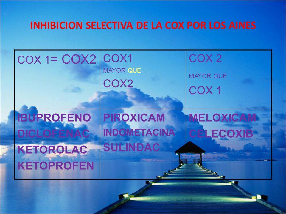 INHIBICION SELECTIVA DE LA COX POR LOS AINES COX 1 = COX2 COX1 MAYOR QUE COX2 MAYOR QUE COX 1 IBUPROFENO DICLOFENAC KETOROLAC KETOPROFEN PIROXICAM IND