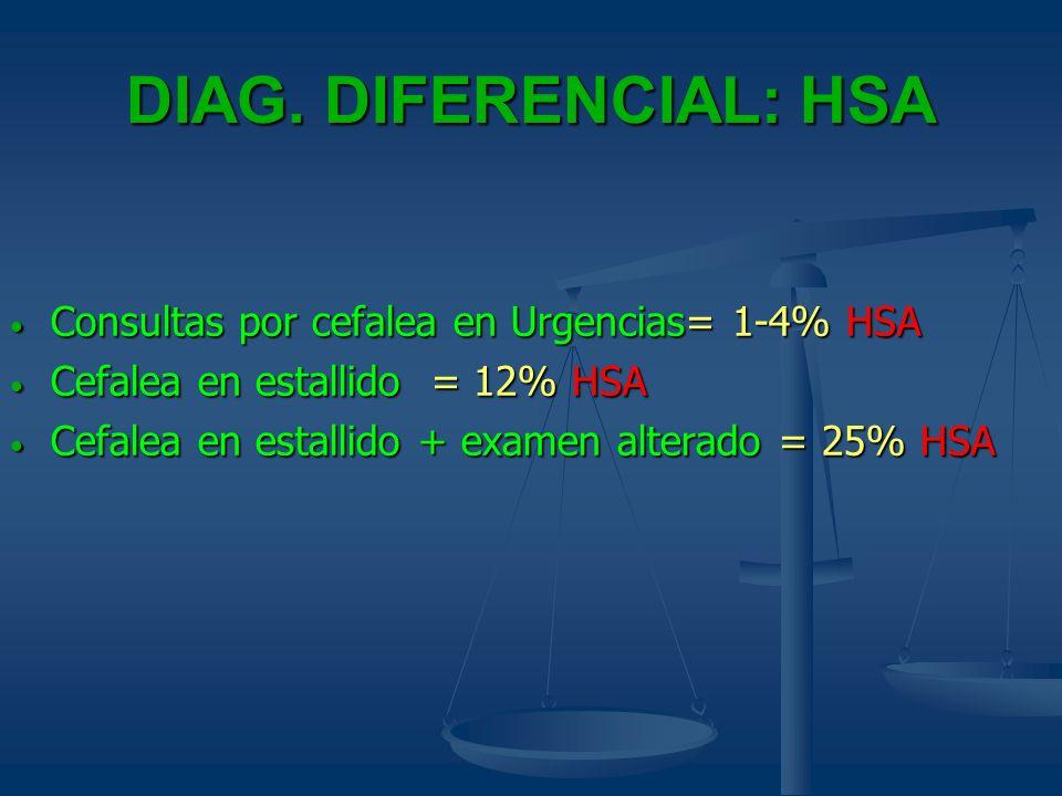 DIAG. DIFERENCIAL: HSA Consultas por cefalea en Urgencias= 1-4% HSA Consultas por cefalea en Urgencias= 1-4% HSA Cefalea en estallido = 12% HSA Cefale