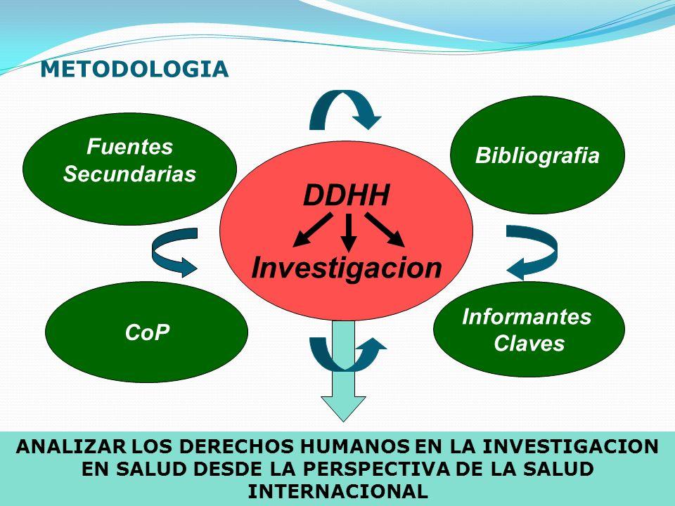 METODOLOGIA Fuentes Secundarias CoP Bibliografia DDHH Investigacion Informantes Claves ANALIZAR LOS DERECHOS HUMANOS EN LA INVESTIGACION EN SALUD DESDE LA PERSPECTIVA DE LA SALUD INTERNACIONAL
