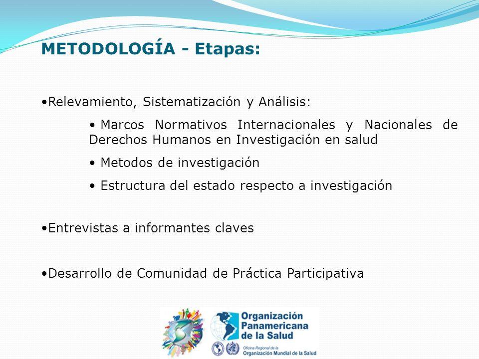 METODOLOGÍA - Etapas: Relevamiento, Sistematización y Análisis: Marcos Normativos Internacionales y Nacionales de Derechos Humanos en Investigación en salud Metodos de investigación Estructura del estado respecto a investigación Entrevistas a informantes claves Desarrollo de Comunidad de Práctica Participativa