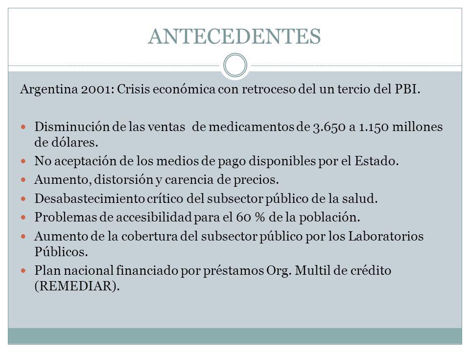 ANTECEDENTES Argentina 2001: Crisis económica con retroceso del un tercio del PBI.