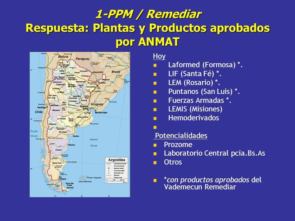 1-PPM / Remediar Respuesta: Plantas y Productos aprobados por ANMAT Hoy Laformed (Formosa) *. LIF (Santa Fé) *. LEM (Rosario) *. Puntanos (San Luis) *