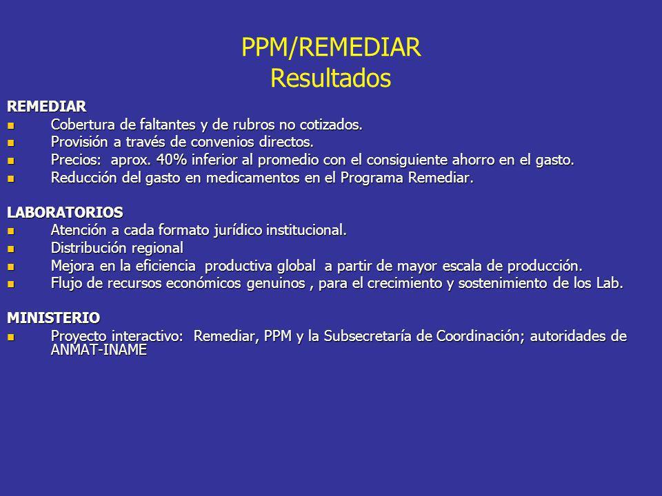PPM/REMEDIAR Resultados REMEDIAR Cobertura de faltantes y de rubros no cotizados. Cobertura de faltantes y de rubros no cotizados. Provisión a través