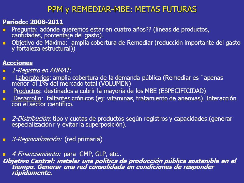 PPM y REMEDIAR-MBE: METAS FUTURAS Período: 2008-2011 Pregunta: adónde queremos estar en cuatro años?? (líneas de productos, cantidades, porcentaje del