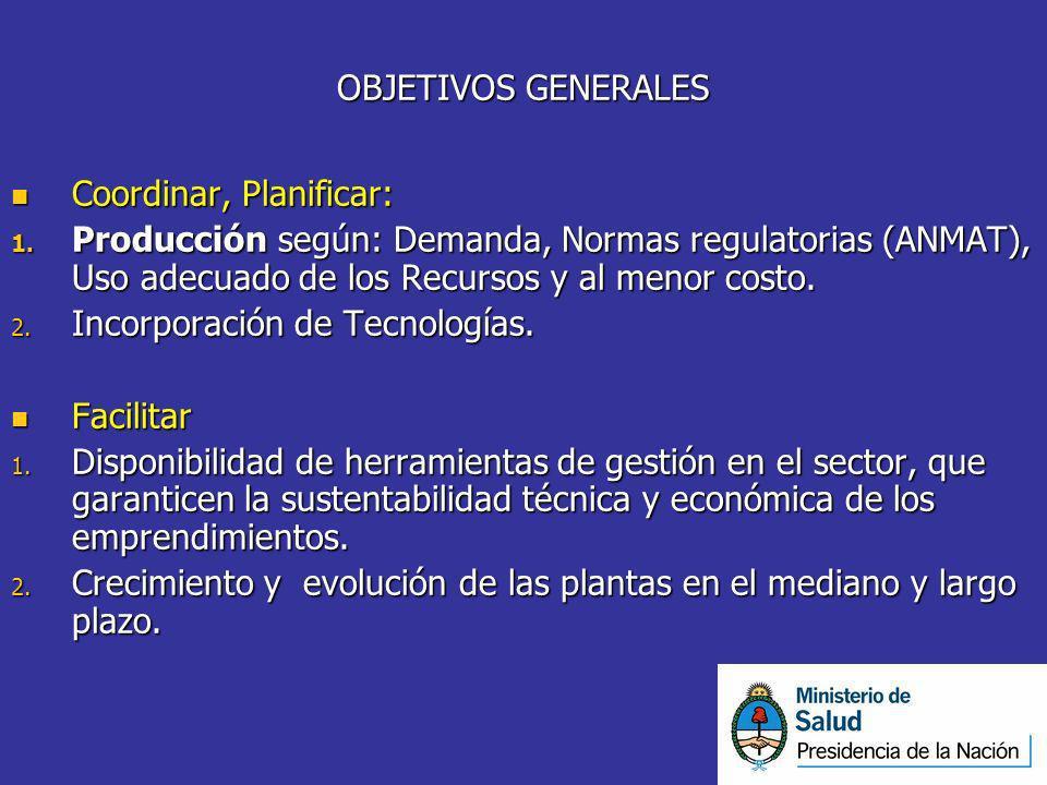 OBJETIVOS GENERALES Coordinar, Planificar: Coordinar, Planificar: 1. Producción según: Demanda, Normas regulatorias (ANMAT), Uso adecuado de los Recur