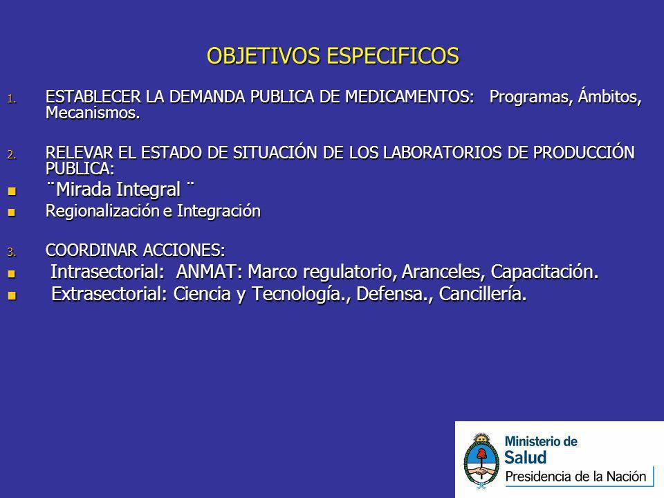 OBJETIVOS ESPECIFICOS 1. ESTABLECER LA DEMANDA PUBLICA DE MEDICAMENTOS: Programas, Ámbitos, Mecanismos. 2. RELEVAR EL ESTADO DE SITUACIÓN DE LOS LABOR