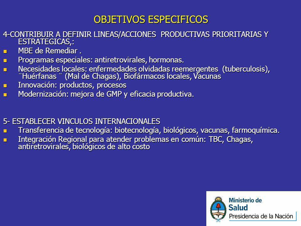 OBJETIVOS ESPECIFICOS 4-CONTRIBUIR A DEFINIR LINEAS/ACCIONES PRODUCTIVAS PRIORITARIAS Y ESTRATEGICAS,: MBE de Remediar. MBE de Remediar. Programas esp
