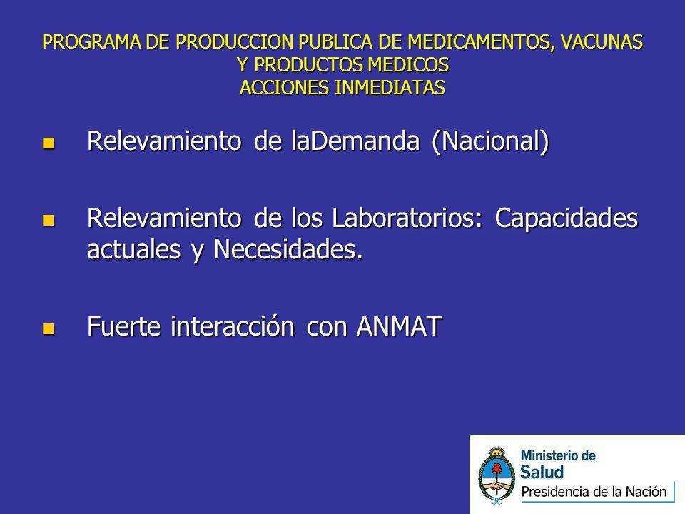 PROGRAMA DE PRODUCCION PUBLICA DE MEDICAMENTOS, VACUNAS Y PRODUCTOS MEDICOS ACCIONES INMEDIATAS Relevamiento de laDemanda (Nacional) Relevamiento de l