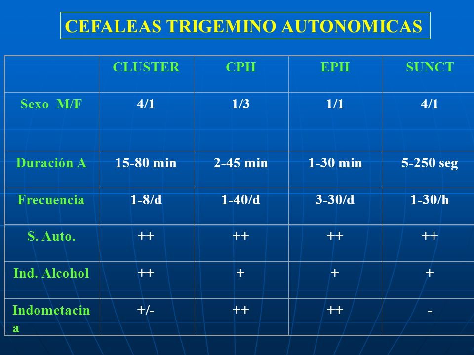 CLUSTERCPHEPHSUNCT Sexo M/F4/11/31/14/1 Duración A15-80 min2-45 min1-30 min5-250 seg Frecuencia1-8/d1-40/d3-30/d1-30/h S. Auto.++ Ind. Alcohol+++++ In