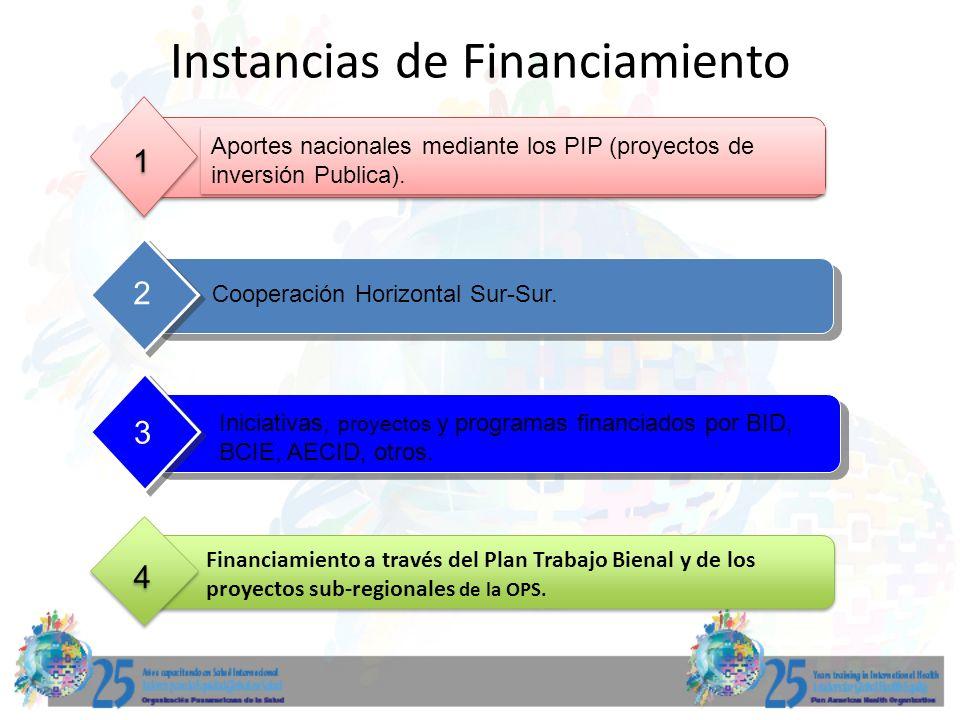 Instancias de Financiamiento Aportes nacionales mediante los PIP (proyectos de inversión Publica). 1 1 Cooperación Horizontal Sur-Sur. 2 Iniciativas,