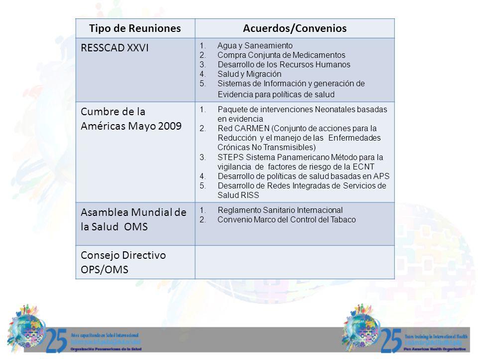 Tipo de ReunionesAcuerdos/Convenios RESSCAD XXVI 1.Agua y Saneamiento 2.Compra Conjunta de Medicamentos 3.Desarrollo de los Recursos Humanos 4.Salud y