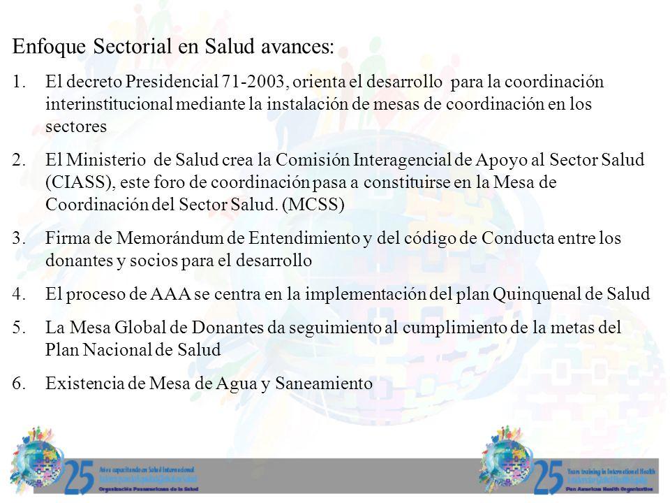 Enfoque Sectorial en Salud avances: 1.El decreto Presidencial 71-2003, orienta el desarrollo para la coordinación interinstitucional mediante la insta