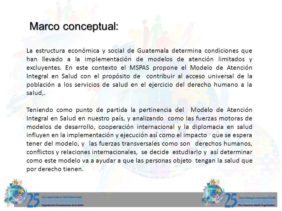Fuerzas del modelo conceptual: Pertinencia MAIS Modelos de Desarrollo Cooperación internacional Y DIPLOMACIA EN SALUD Derechos humanos Conflictos Relaciones internacionales