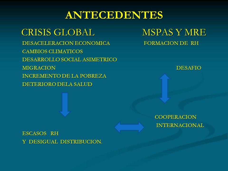 ANTECEDENTES CRISIS GLOBAL MSPAS Y MRE CRISIS GLOBAL MSPAS Y MRE DESACELERACION ECONOMICA FORMACION DE RH DESACELERACION ECONOMICA FORMACION DE RH CAMBIOS CLIMATICOS CAMBIOS CLIMATICOS DESARROLLO SOCIAL ASIMETRICO DESARROLLO SOCIAL ASIMETRICO MIGRACION DESAFIO MIGRACION DESAFIO INCREMENTO DE LA POBREZA INCREMENTO DE LA POBREZA DETERIORO DELA SALUD DETERIORO DELA SALUD COOPERACION COOPERACION INTERNACIONAL INTERNACIONAL ESCASOS RH ESCASOS RH Y DESIGUAL DISTRIBUCION.