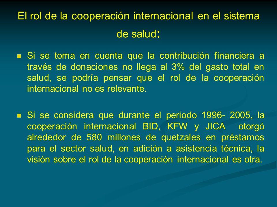 El rol de la cooperación internacional en el sistema de salud : Si se toma en cuenta que la contribución financiera a través de donaciones no llega al 3% del gasto total en salud, se podría pensar que el rol de la cooperación internacional no es relevante.