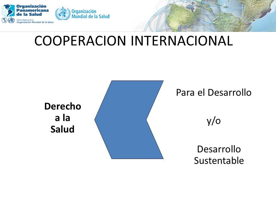 COOPERACION INTERNACIONAL Derecho a la Salud Para el Desarrollo y/o Desarrollo Sustentable