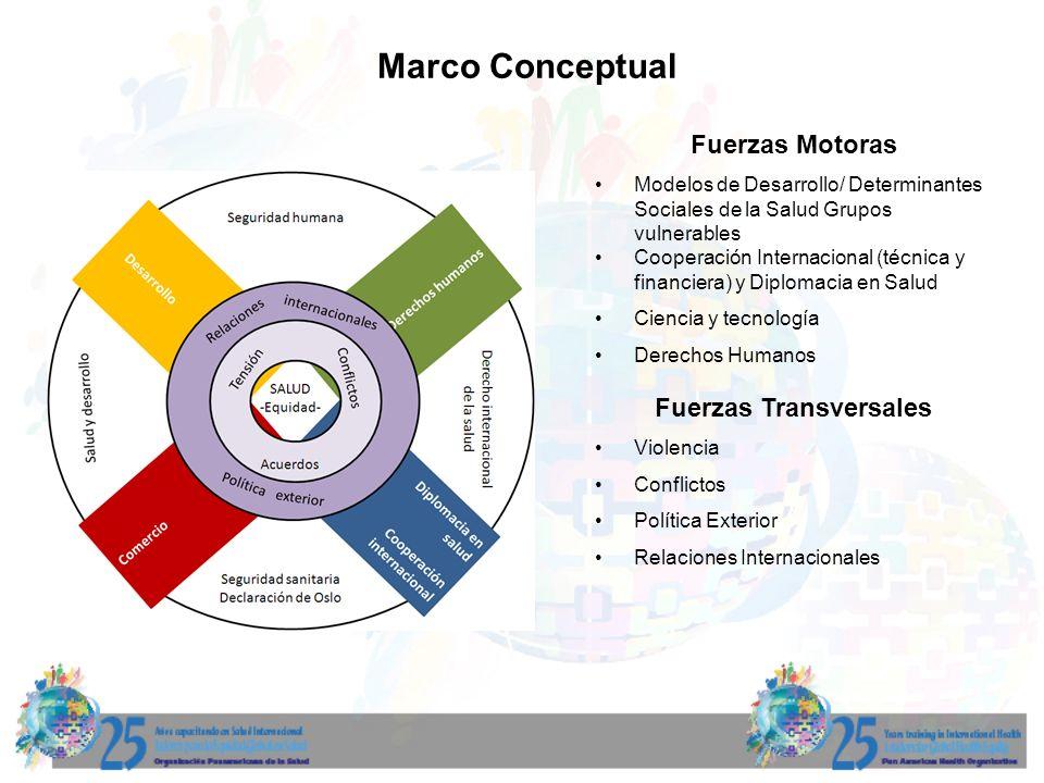 Marco Conceptual Fuerzas Motoras Modelos de Desarrollo/ Determinantes Sociales de la Salud Grupos vulnerables Cooperación Internacional (técnica y financiera) y Diplomacia en Salud Ciencia y tecnología Derechos Humanos Fuerzas Transversales Violencia Conflictos Política Exterior Relaciones Internacionales