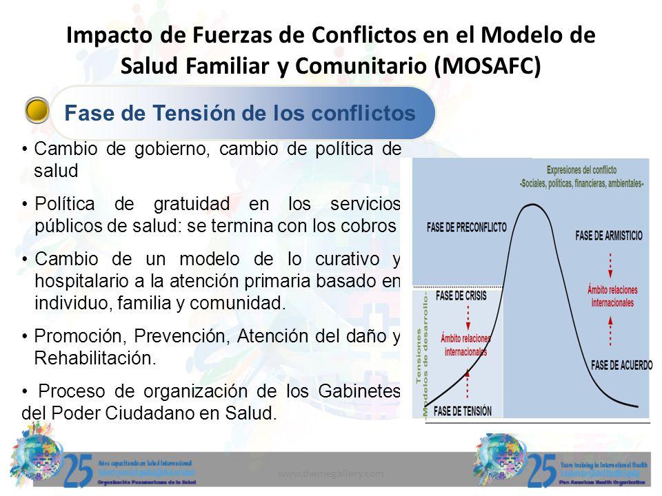 www.themegallery.com Impacto de Fuerzas de Conflictos en el Modelo de Salud Familiar y Comunitario (MOSAFC) Fase de Tensión de los conflictos Cambio d