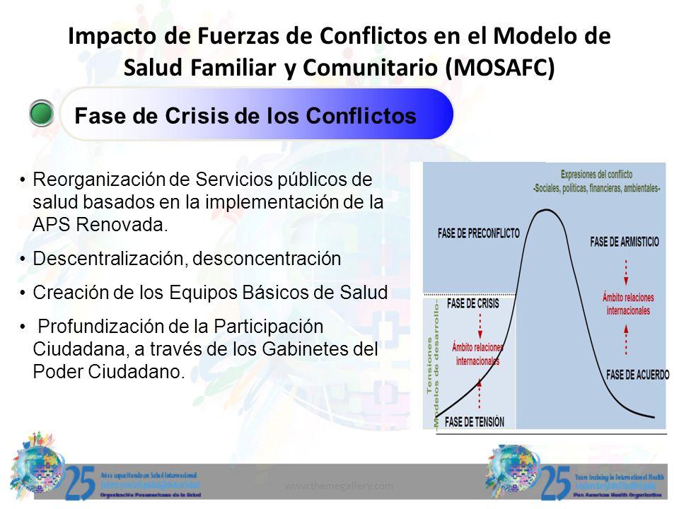 www.themegallery.com Impacto de Fuerzas de Conflictos en el Modelo de Salud Familiar y Comunitario (MOSAFC) Fase de Crisis de los Conflictos Reorganiz