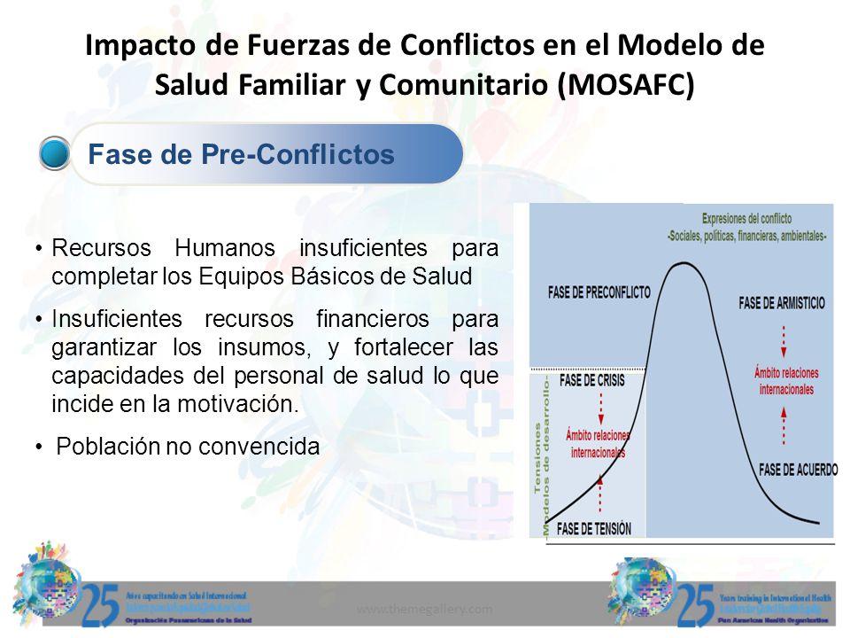 www.themegallery.com Impacto de Fuerzas de Conflictos en el Modelo de Salud Familiar y Comunitario (MOSAFC) Fase de Pre-Conflictos Recursos Humanos in