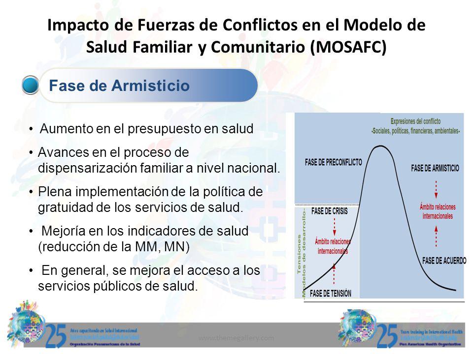www.themegallery.com Impacto de Fuerzas de Conflictos en el Modelo de Salud Familiar y Comunitario (MOSAFC) Fase de Armisticio Aumento en el presupues