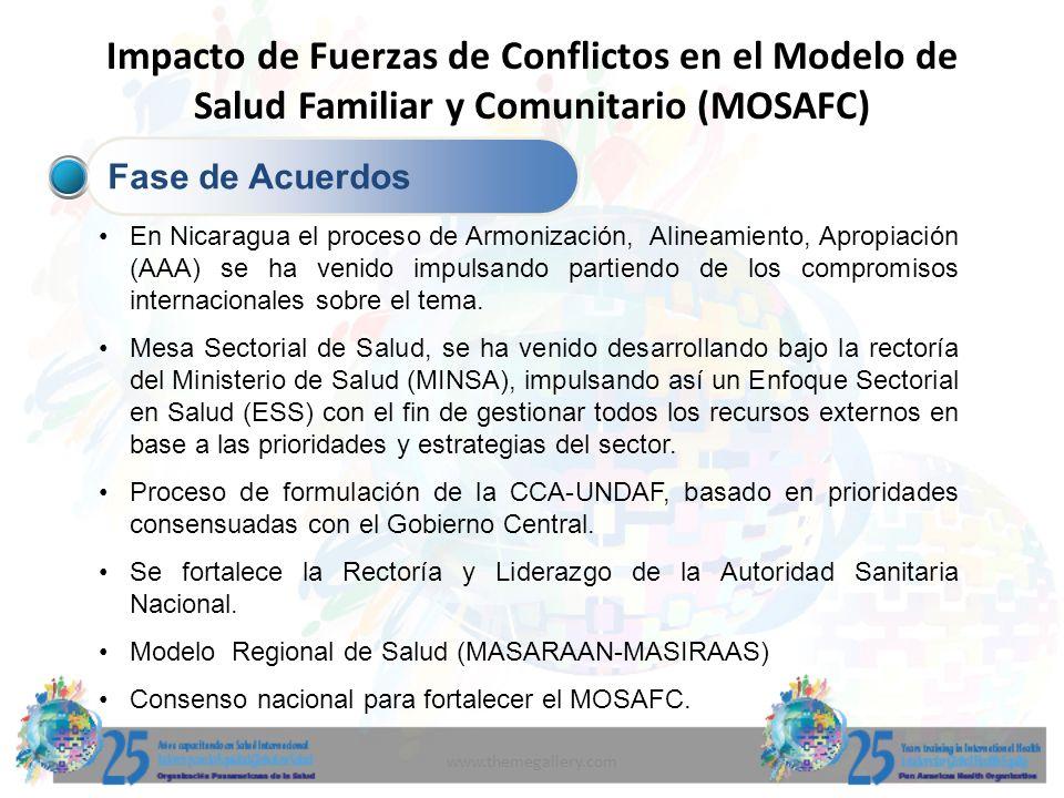 www.themegallery.com Impacto de Fuerzas de Conflictos en el Modelo de Salud Familiar y Comunitario (MOSAFC) Fase de Acuerdos En Nicaragua el proceso d