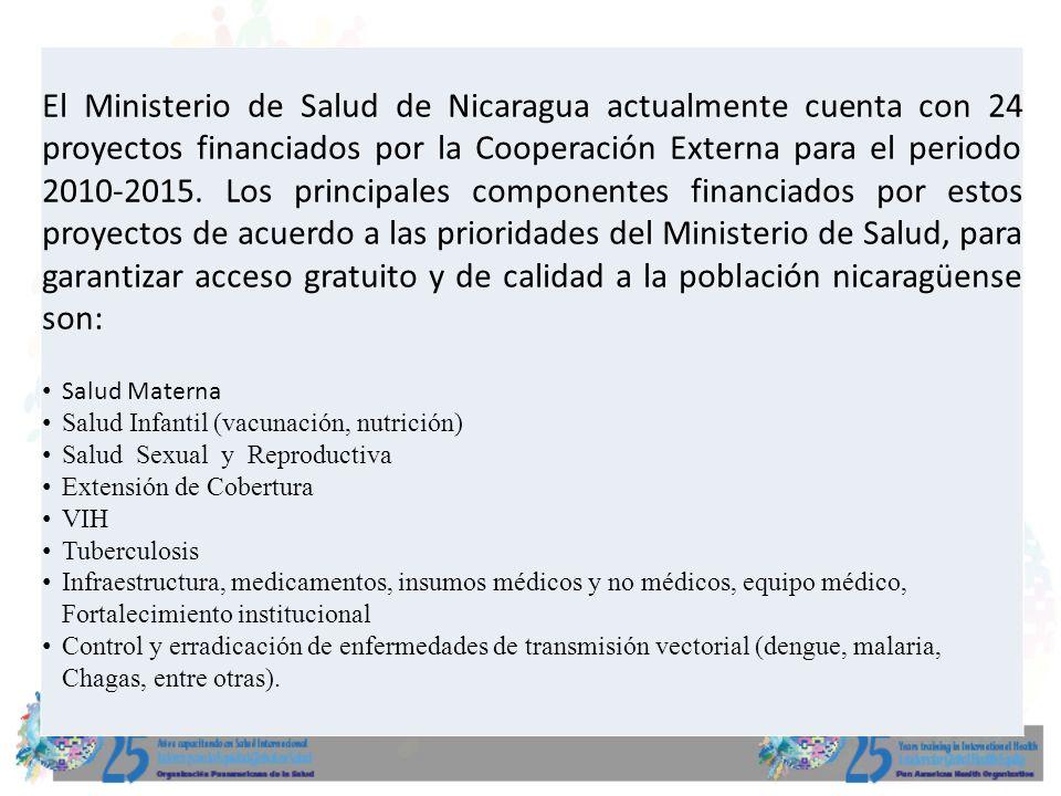 El Ministerio de Salud de Nicaragua actualmente cuenta con 24 proyectos financiados por la Cooperación Externa para el periodo 2010-2015. Los principa