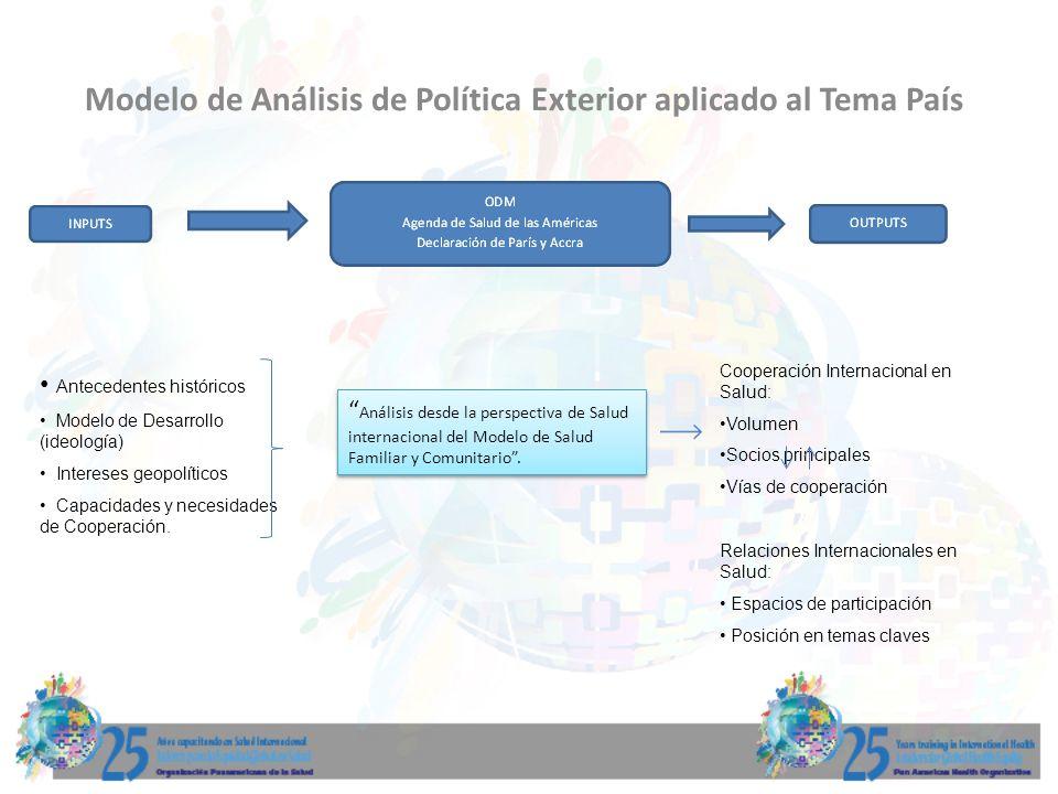 Modelo de Análisis de Política Exterior aplicado al Tema País Antecedentes históricos Modelo de Desarrollo (ideología) Intereses geopolíticos Capacida