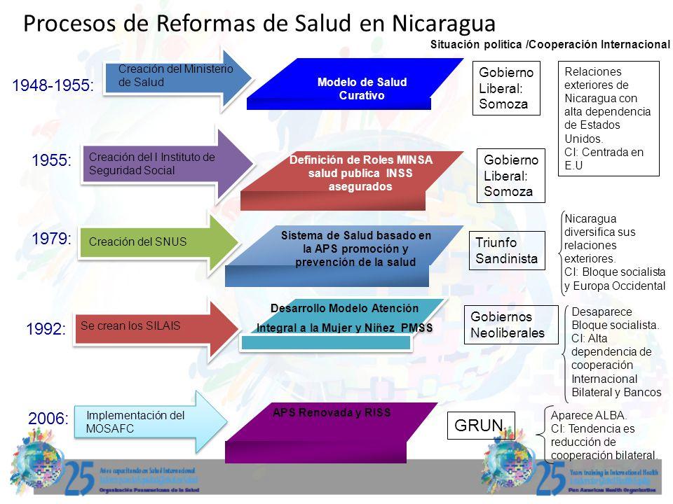 1948-1955: Creación del Ministerio de Salud Modelo de Salud Curativo Procesos de Reformas de Salud en Nicaragua 1955: Creación del l Instituto de Segu