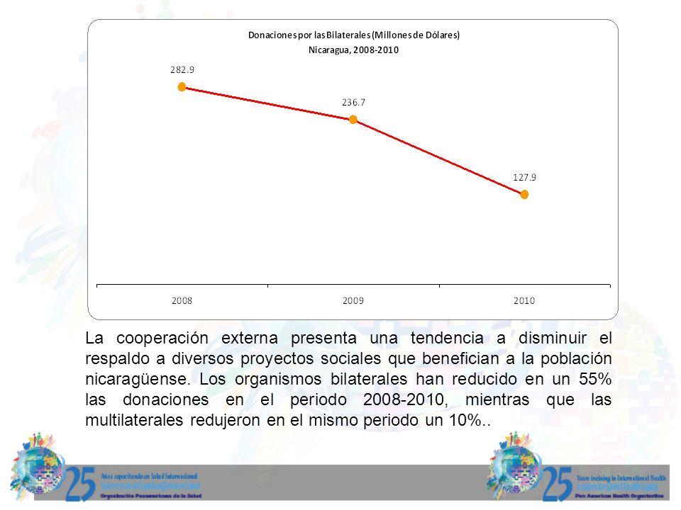 La cooperación externa presenta una tendencia a disminuir el respaldo a diversos proyectos sociales que benefician a la población nicaragüense. Los or