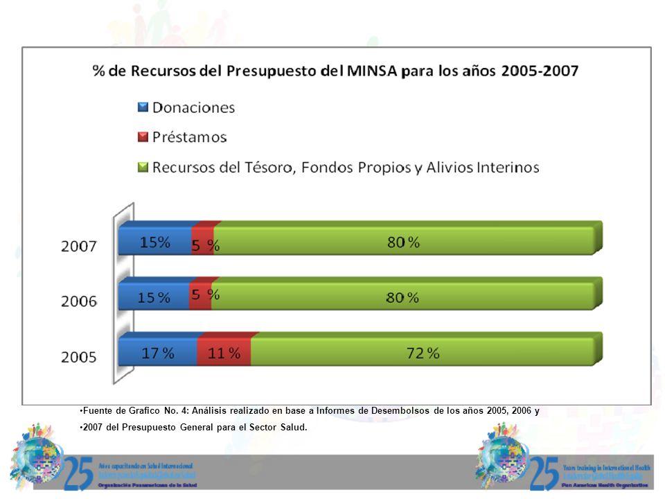 Fuente de Grafico No. 4: Análisis realizado en base a Informes de Desembolsos de los años 2005, 2006 y 2007 del Presupuesto General para el Sector Sal