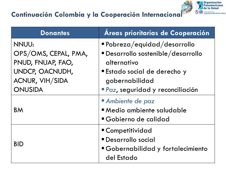 DonantesÁreas prioritarias de Cooperación NNUU: OPS/OMS, CEPAL, PMA, PNUD, FNUAP, FAO, UNDCP, OACNUDH, ACNUR, VIH/SIDA ONUSIDA Pobreza/equidad/desarro